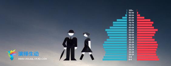 动态人口金字塔图